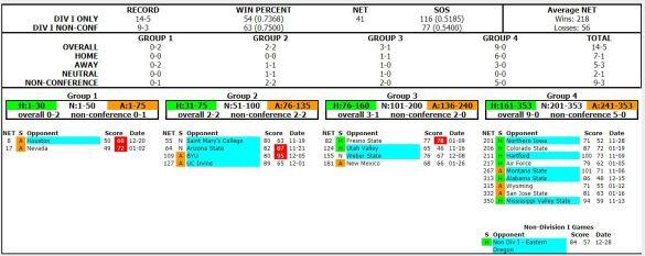 utah state team sheet