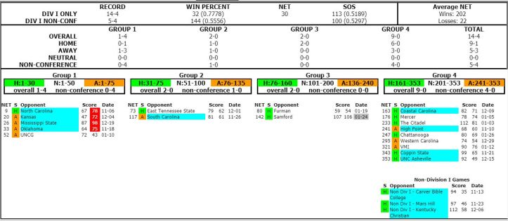 wofford team sheet